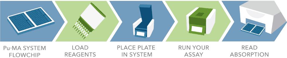 PuMA System ELISA